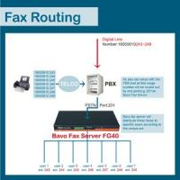 How does Bavo fax routing work FG40 Manufactures