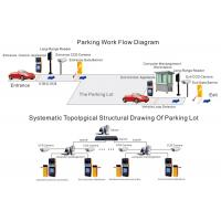 Vehicle RFID Parking Management System , automatic Parking Control Terminal Manufactures