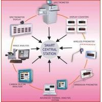 China Customize software & hardware for process management systems on sale