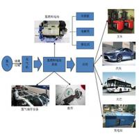 China Hydrogen Fuel Cell wholesale