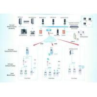 China GPRS / PLC Automatic Meter Reading System AMI Solution For Data Collection / Management on sale